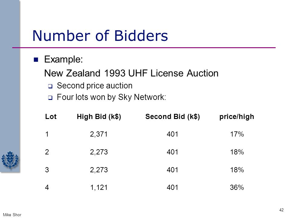Number of Bidders Assume more generally that valuations are drawn uniformly from [20,40]: Example: